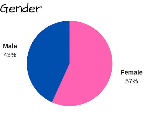 gender 10.16.2019