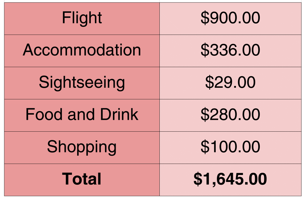 trip to paris cost budget